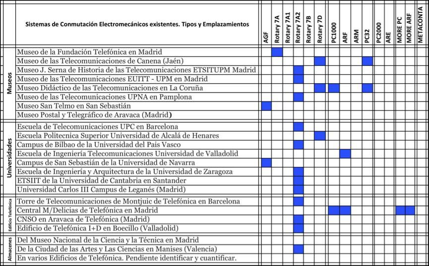 Tabla de Emplazamientos y tipo de sistema electromecánico. Junio 2013.