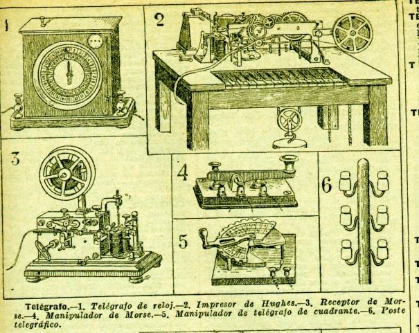 Telegrafía en la Enciclopedia Sopena 1930: Todos los avances de la época en una sola ilustración.