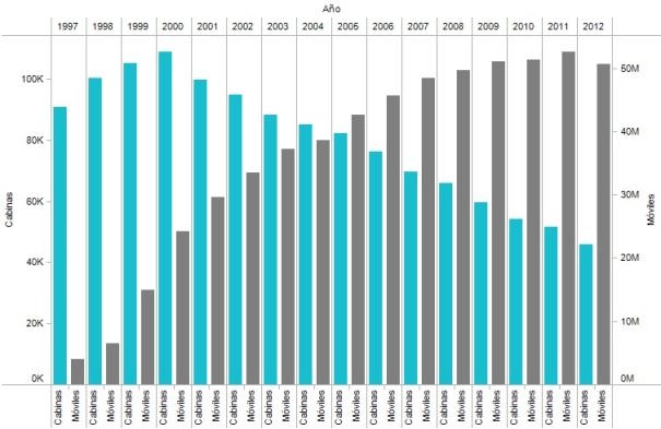 Datos del crecimiento de las cabinas versus los móviles en cnmcblog.es