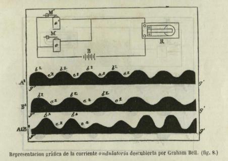 Del libro Maravillas de la telefonia 1879