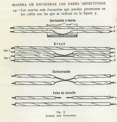 """Figura 3 de """"Conservación de Cables"""" Método de Construcción CTNE Nº004, 1936"""