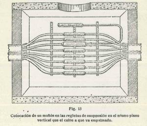Figura 13 página 22 1929_Nº020 (5205) Empalme de Cables subterráneos