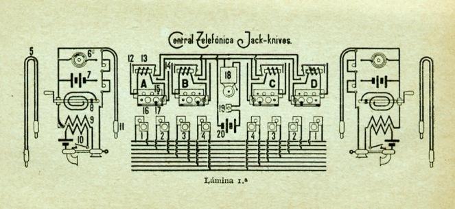 "Esquema Central Jack-knives Lám, 1 ""Centrales Telefónicas"" 1918"