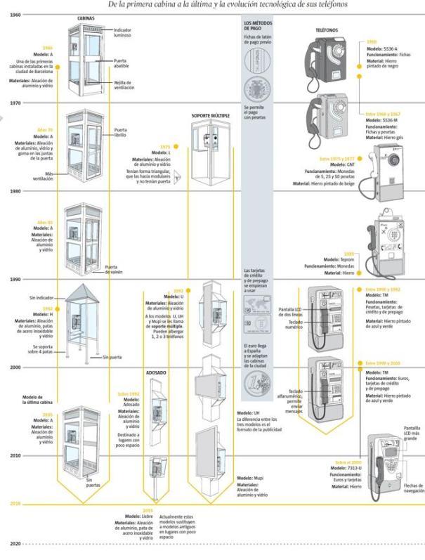 Evolución de las Cabinas La Vanguardia 12 mayo 2016