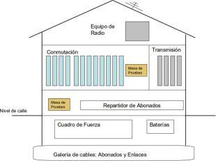 Esquema del edificio de una central telefónica (elaboración propia)