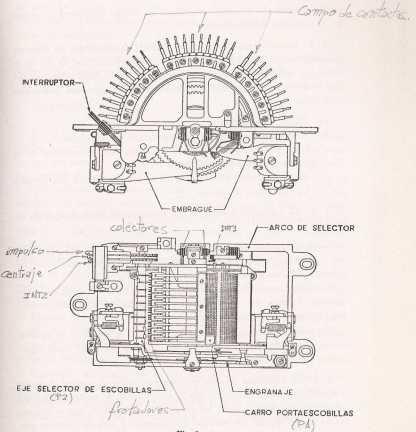 Esquema de un selector del sistema de conmutación telefónica Rotary