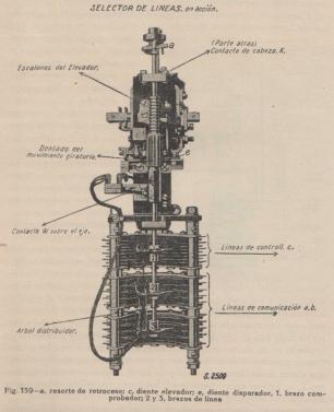 """Conmutador Strowger tipo Siemens&Haske. Fig. 159 """"Apéndice Instrucciones Prácticas Telefónicas"""" Drón Gral. Correos y Telégrafos 1923"""