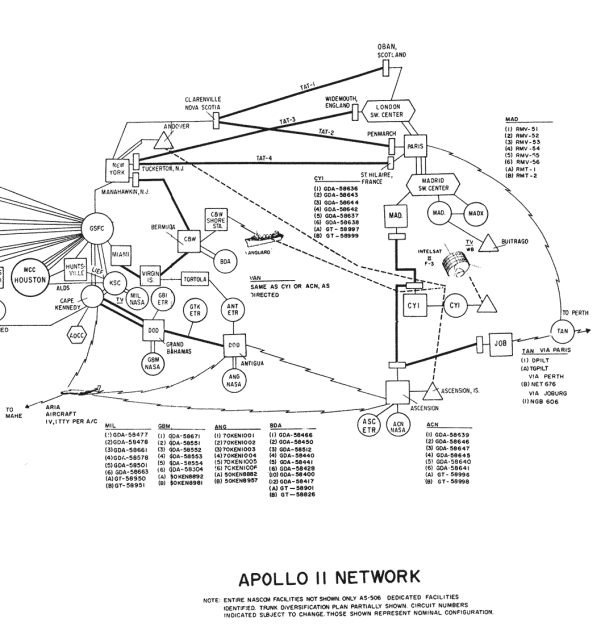 Apollo 11 Network