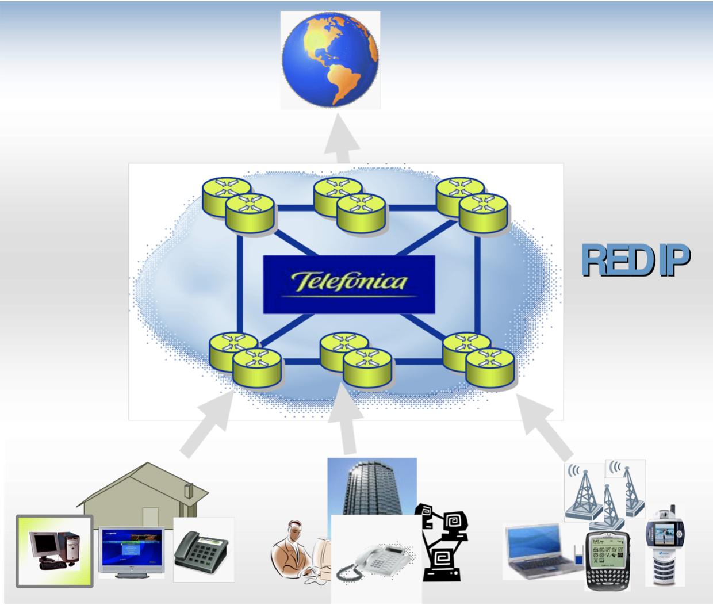 1 Red IP Telefónica